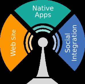 אינטגרציה עם API חיצוני